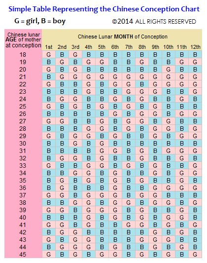 Chinese Gender Predictor 2019 - Baby Calendar (Updated